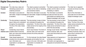 Documentary rubric